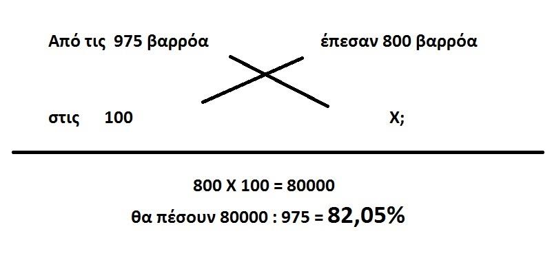 Aπλή μέθοδος των τριών